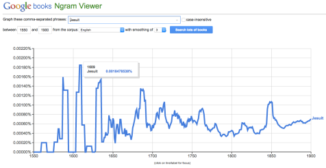 """A line graph tracing the popularity of """"Jesuit"""" from 1550 to 1900."""